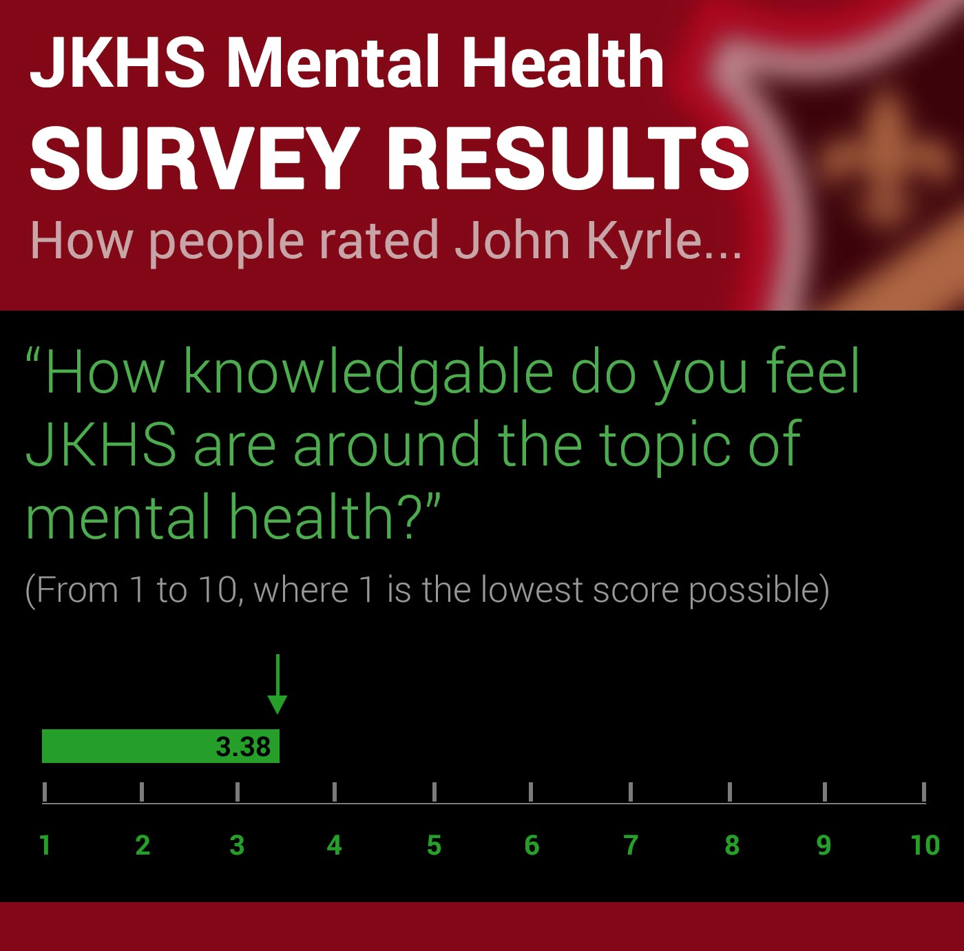 John Kyrle High School Survey on Mental Health Q1