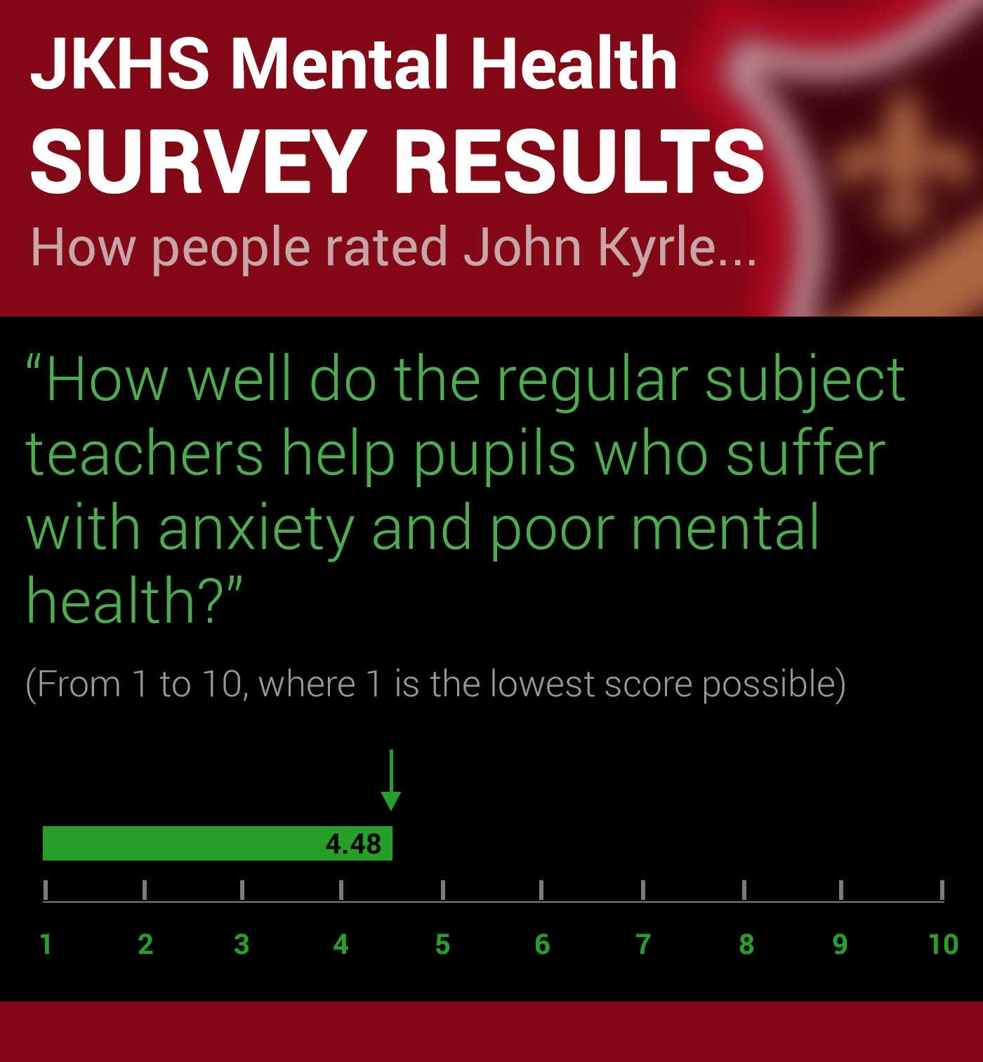 John Kyrle High School Survey on Mental Health Q3