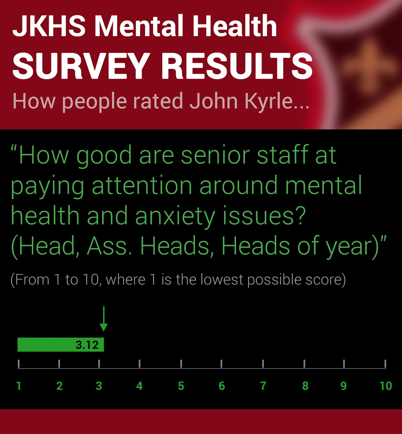 John Kyrle High School Survey on Mental Health Q4