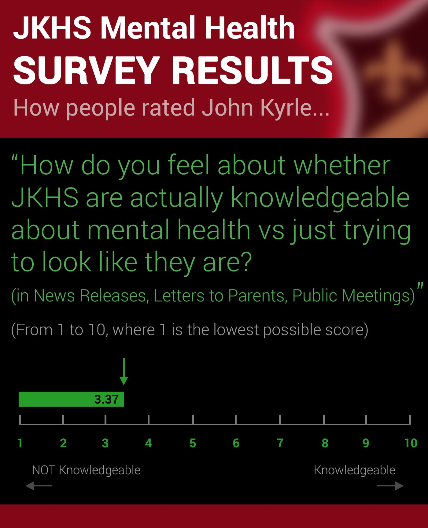 John Kyrle High School Survey on Mental Health Q5