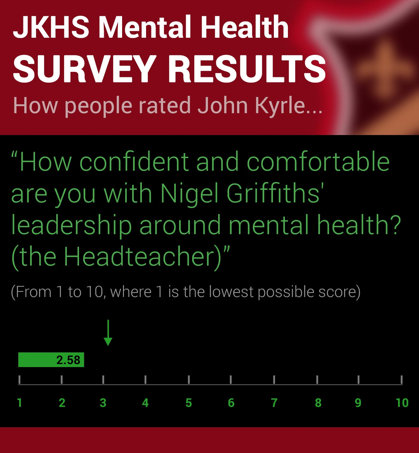John Kyrle High School Survey on Mental Health Q7