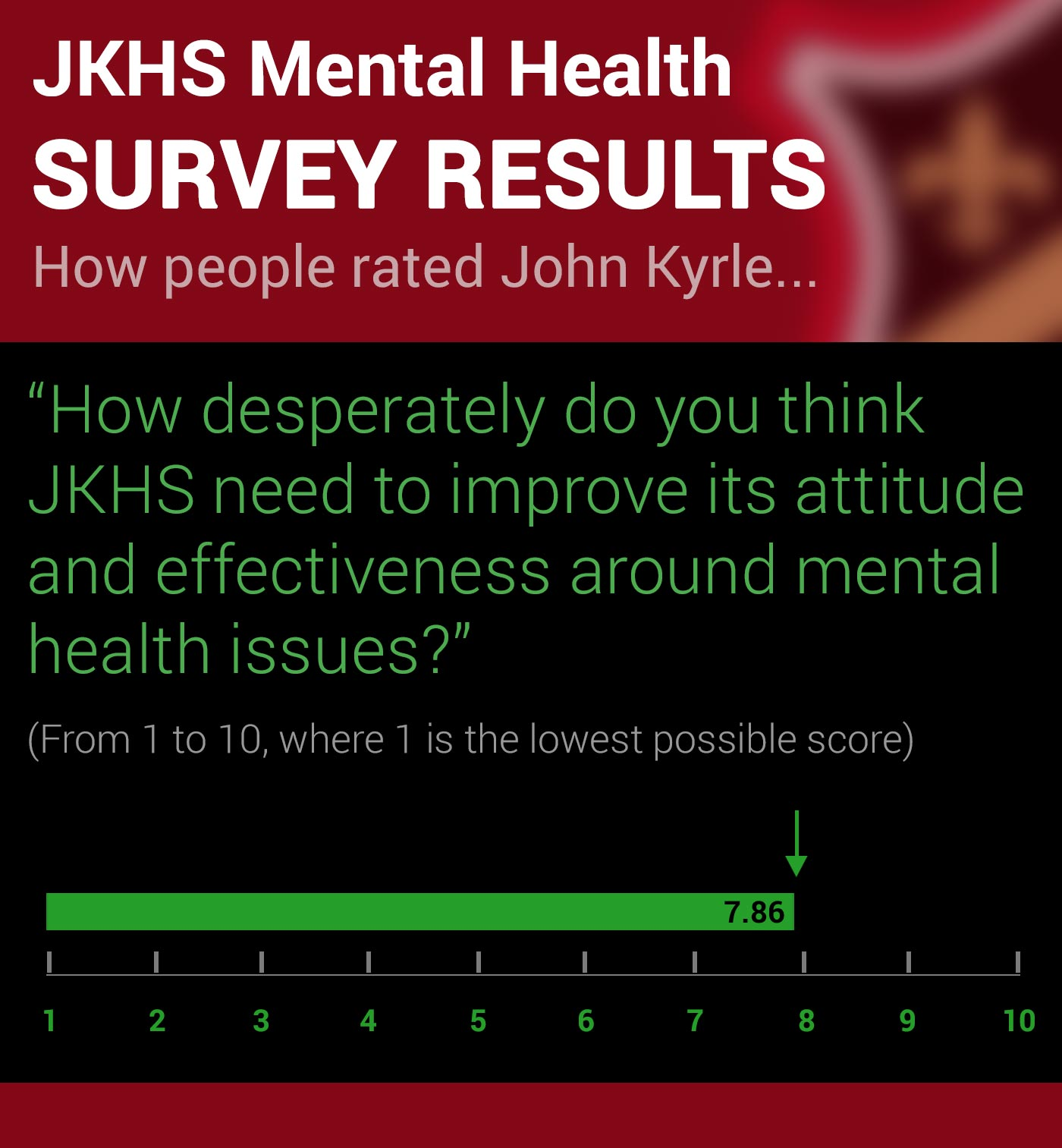 John Kyrle High School Survey on Mental Health Q8